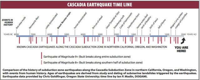 Earthquake intervals going back 10,000 years.