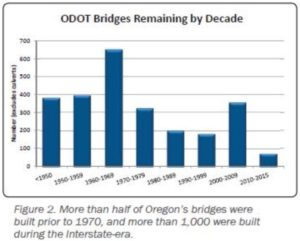 ODOT graphic