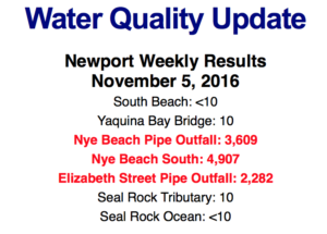 Surfrider water quality testing shows 31 times the minimum level for a health advisory.